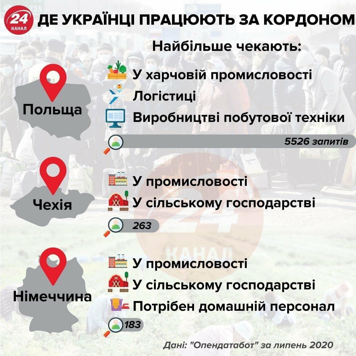 Где работают украинцы
